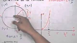 *Gráfica de funciones trigonométricas # 4 (Tangente)