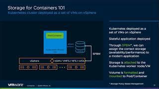 VMware Cloud Native Storage basics