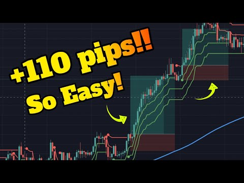 MOST PROFITABLE Supertrend Indicator Strategy for Day Trading and Scalping FOREX | SUPER SIMPLE