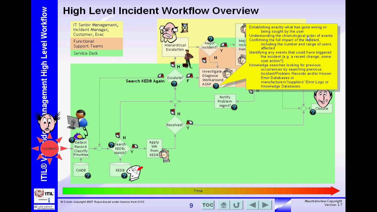 Itil V3 High Level Incident Management Workflow Youtube