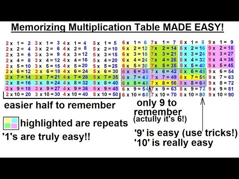 Math: What Every 5th Grader Should Know (12 of 25) Ch 3: Memorizing  Multiplication Table MADE EASY!
