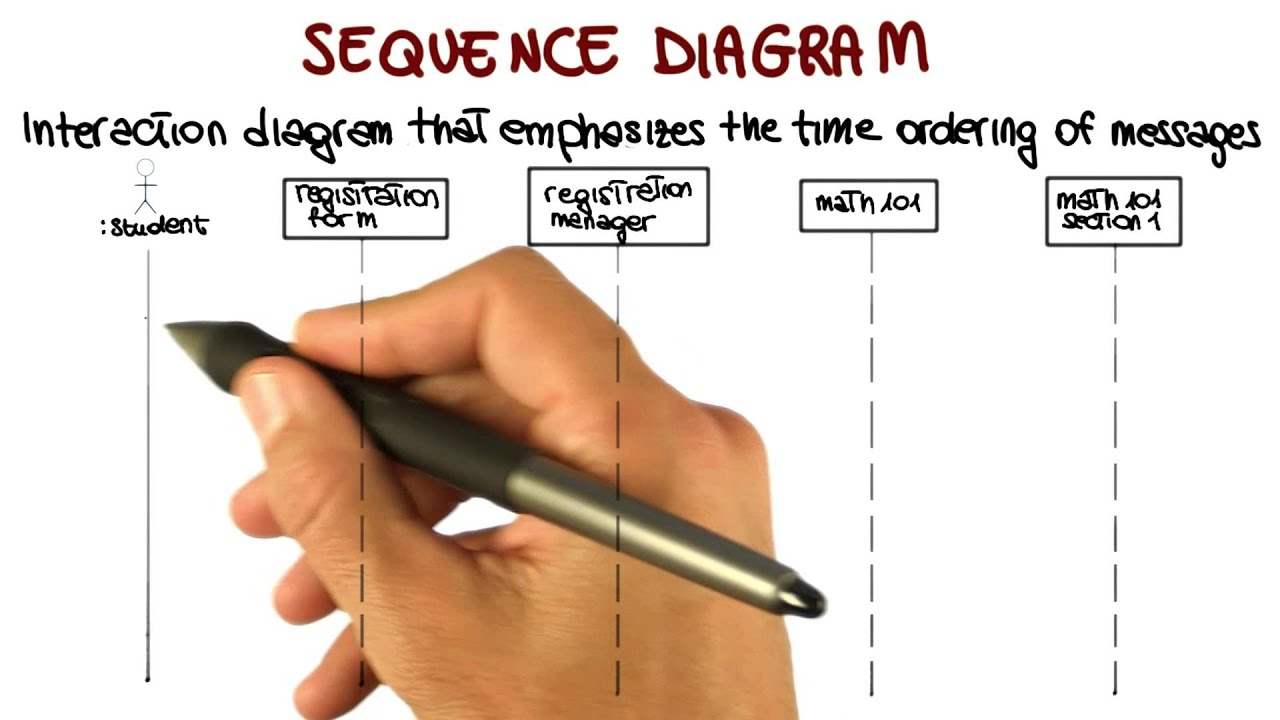 Uml behavioral diagrams sequence georgia tech software youtube premium ccuart Choice Image