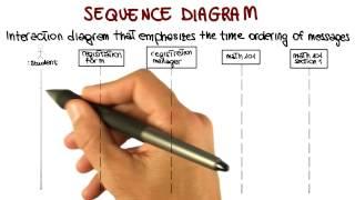 UML Behavioral Diagrams: Sequence - Georgia Tech - Software Development Process