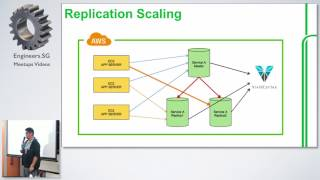 Grab Database Operations - How we scale MySQL in AWS Talk - Cloud Operations Singapore