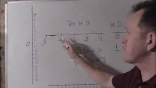 Сравнение положительных и отрицательных чисел