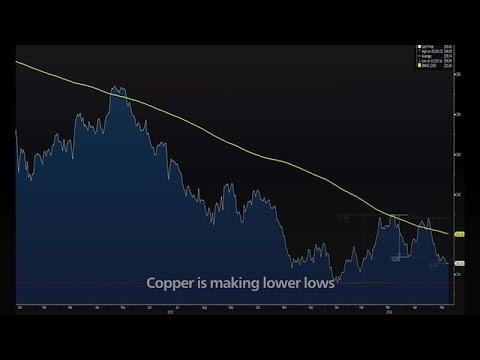 Copper in bear market trend: Van-Petersen
