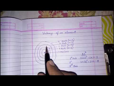Valency Of An Element, Structure Of The Atom, Class 9 Science, Chemistry