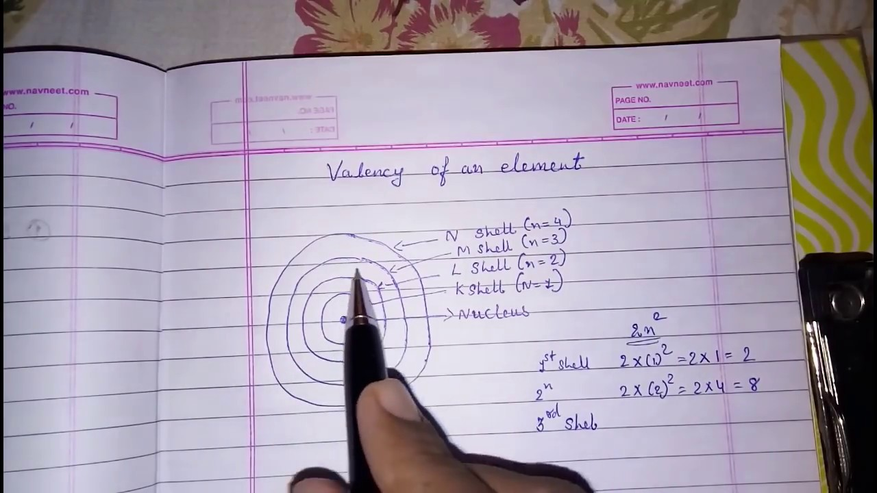 Valency Of An Element Structure The Atom Class 9 Science Chemistry
