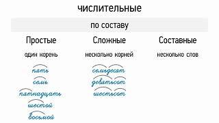 Простые, сложные и составные числительные (6 класс, видеоурок-презентация)