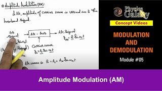 Amplitude Modulation (AM) (MCS04)