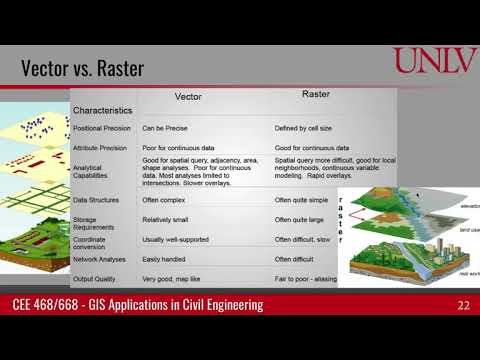 Compare raster and vector data models