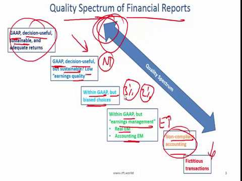 2017 Level I CFA FRA: Financial Reporting Quality Summary