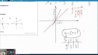 Элементарные преобразования графиков функции