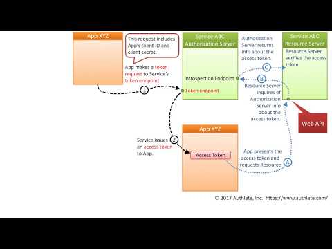 OAuth 2 0, Client credentials flow - YouTube