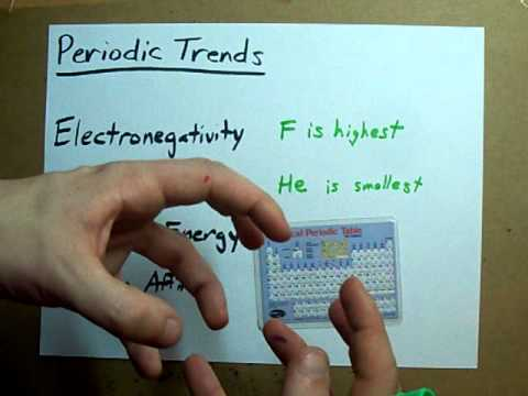Periodic Trends - What they are, how to remember them