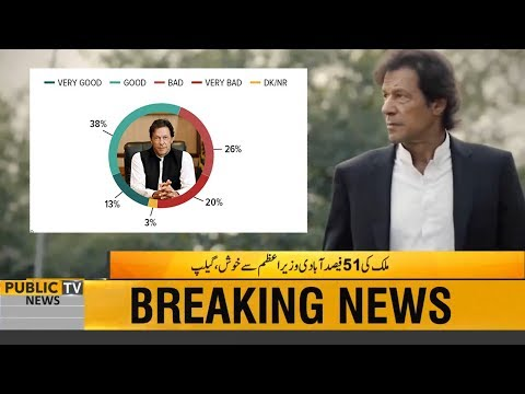 How Many Pakistanis are happy with PM Imran Khan Performance? Watch Gallup Survey Report