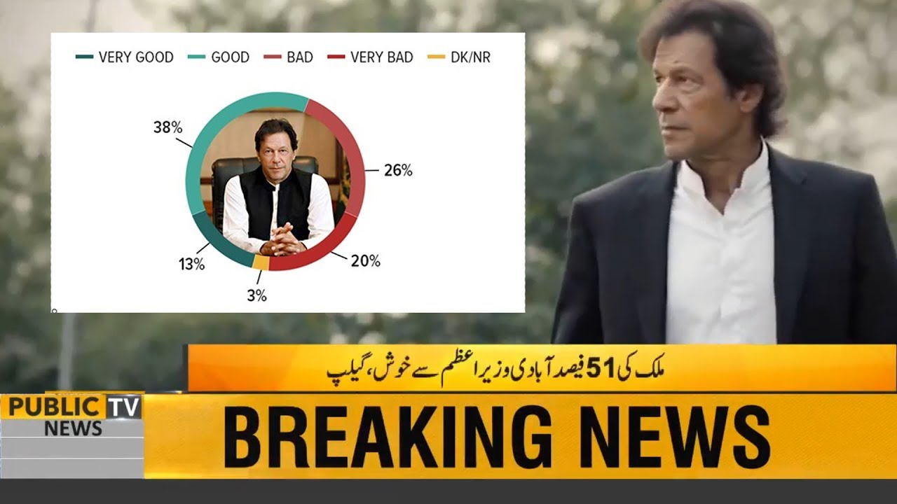 How Many Pakistanis Are Happy With Pm Imran Khan Performance Watch Gallup Survey Report Youtube