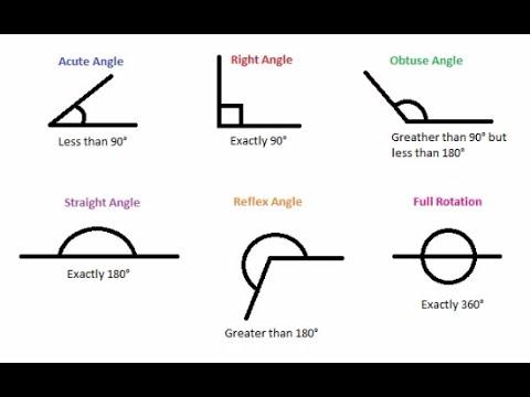 Plane Geometry Review
