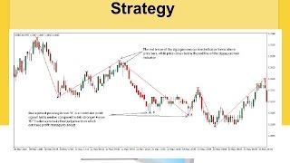 ZigZag Forex Scalping Trading Strategy