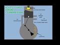 How 2 Stroke Engine Works