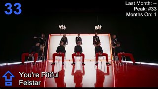 K-Pop Top 50 [April 2015] (Female Version)