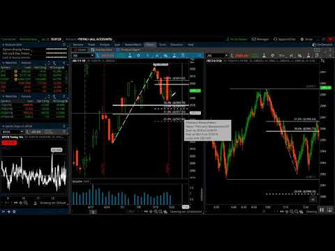 E-mini S&P (ES) Market Analysis – July, 22, 2019