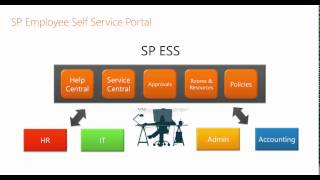 SP Employee Self Service for Office 365 and SharePoint