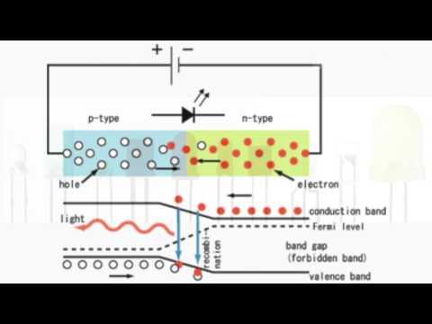 Обзор оптоэлектроники