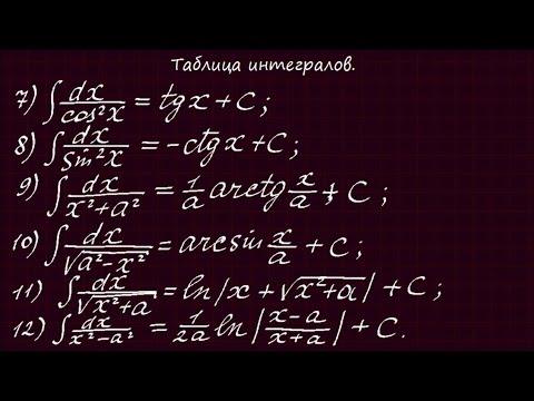 Как выучить таблицу интегралов