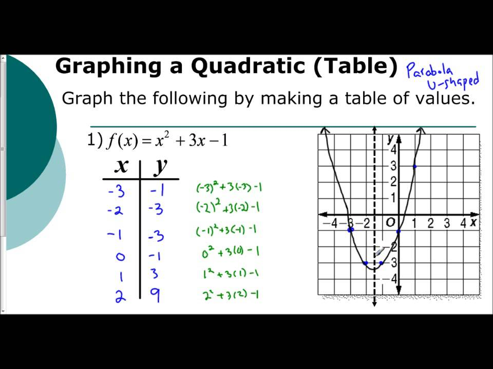 lesson 5 1 introduction to graphing parabolas tables youtube. Black Bedroom Furniture Sets. Home Design Ideas