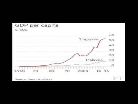 A Tease: singaporean economy malaysia