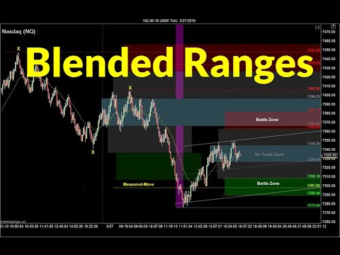 Blended Range Trading Strategy | Crude Oil, Emini, Nasdaq, Gold, Euro