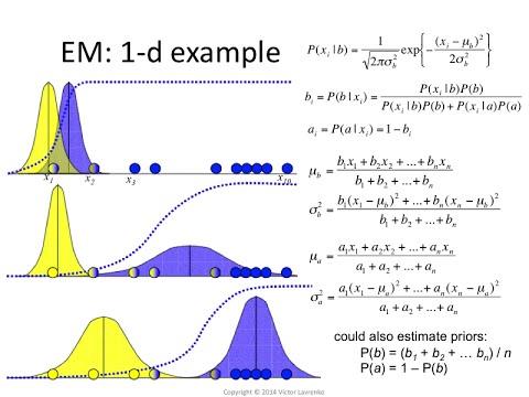 EM.3: Visualizing the EM algorithm