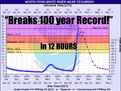 """Days of Noah"" 