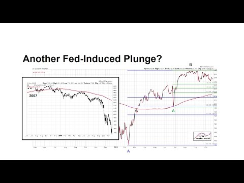 Are Stocks Following 2015 Rate Hike/Plunge Script?