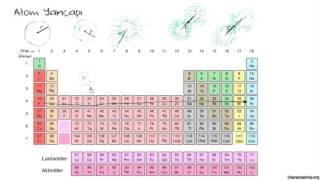 Periyodik Tabloda Atom Yarıçap Eğilimleri (Kimya / Periyodik Tablo)