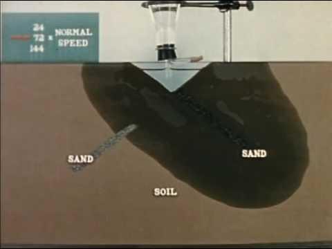 Water Movement In Soil