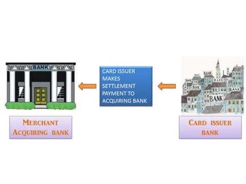 Payment Gateway Transaction Process