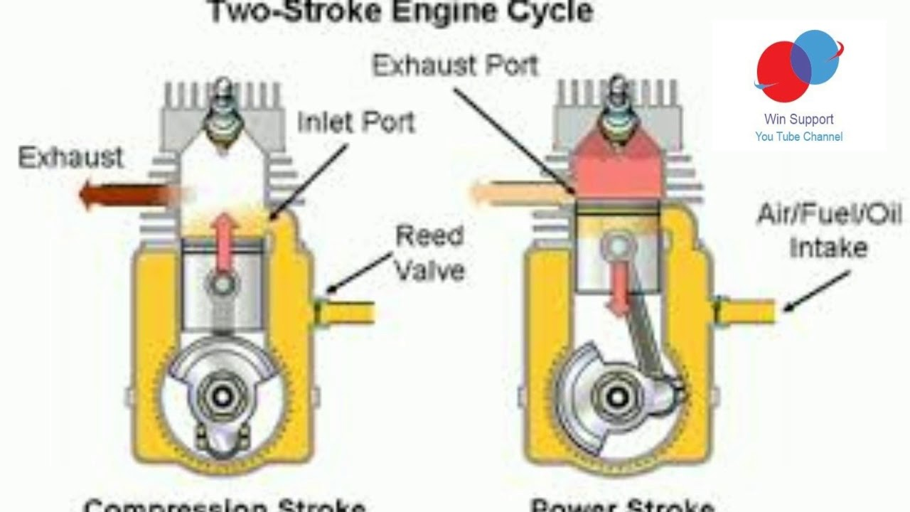 Two stroke engine: is the four stroke better? 31
