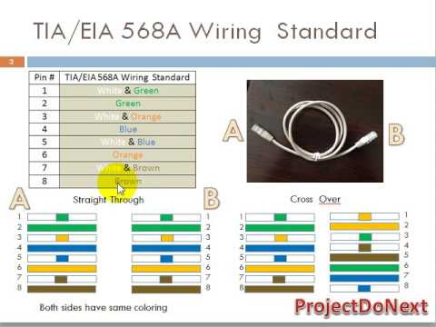 What is RJ45 Color Coding? - YouTube