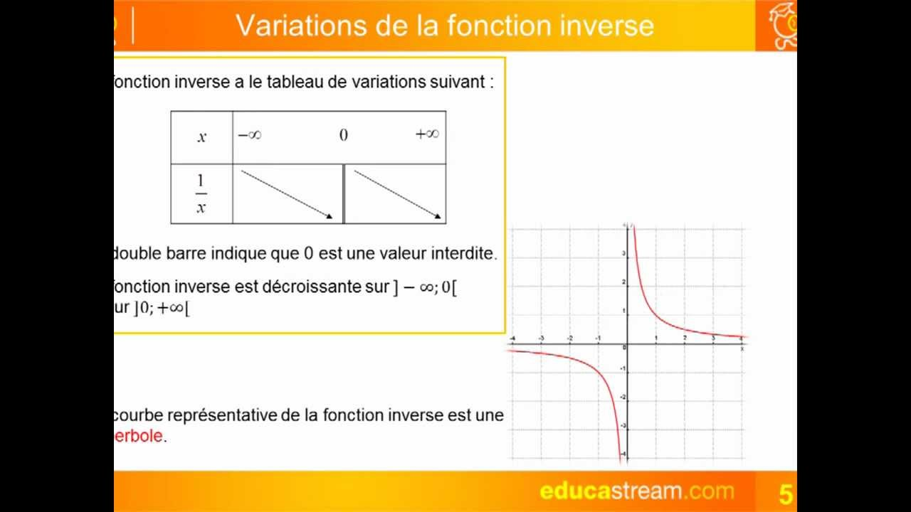 fonction inverse cours maths seconde - YouTube