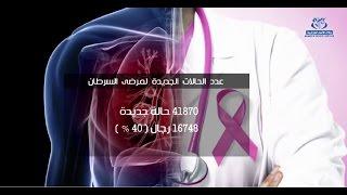 السجل الوطني للسرطان : قرابة 42 ألف حالة سرطان جديدة سنويا