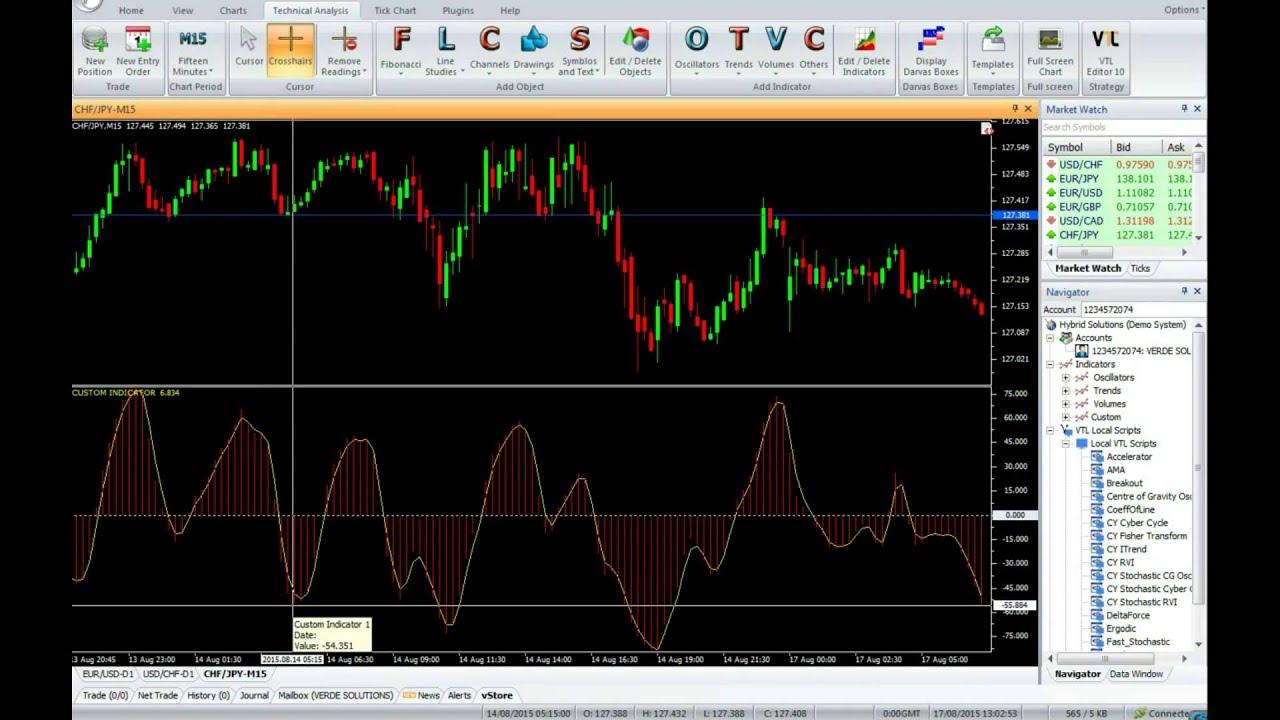 Bh ergodic forex indicator, GBP/USD MARCH7 BH ERGODIC MT4 FOREX