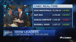 Dow swings 350+ points, closes off session highs