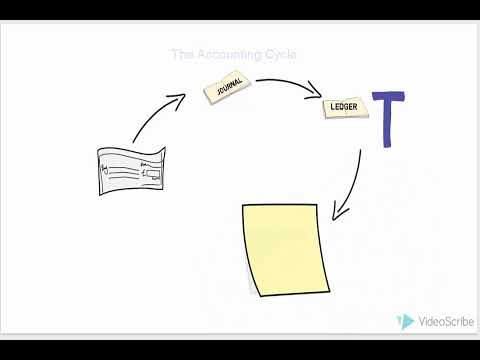 How To Make A Trial Balance