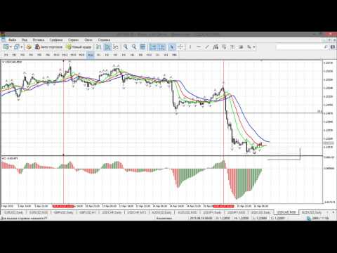 Краткосрочный волновой анализ валютных пар и золота от 16.04.2015