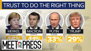 Putin Outpaces In Trump In Global Trust Poll | Meet The Press | NBC News