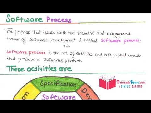16 Software Process In Software Engineering In Hindi Software Process In Software Engineering Youtube