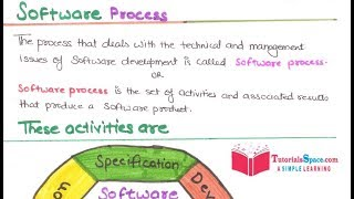 16- Software Process In Software Engineering In HINDI | Software Process In Software Engineering