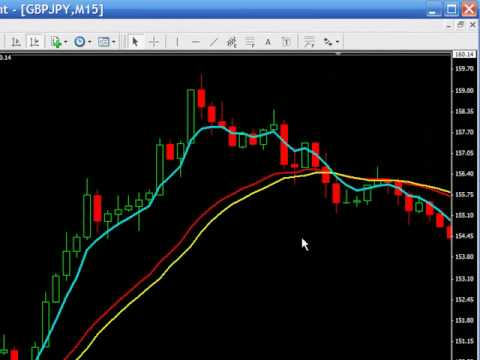 Forex Trading System - Simple Trade